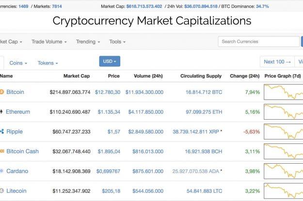 Waar kun je welke cryptocurrency kopen?